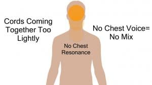 How To Sing Mixed Voice Too Light of Chest, no Mix